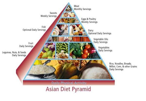 Tiêu thụ calories qua các thực phẩm tự nhiên.
